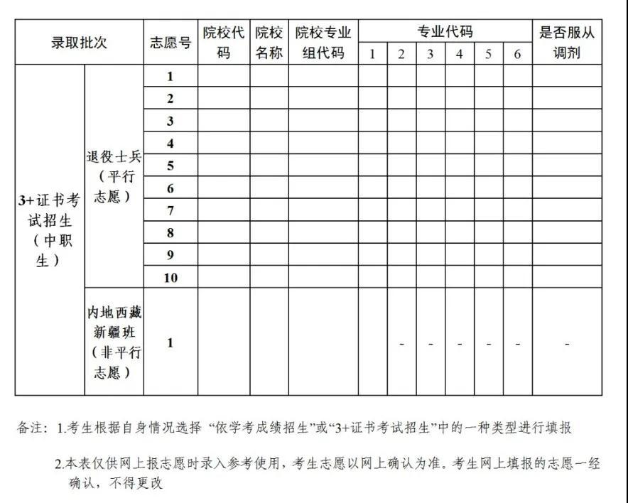 关于做好2021年普通高等学校春季考试招生志愿填报工作的通知(图3)
