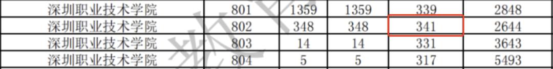 2021年3+证书高考录取分最高的3所专科院校(图1)