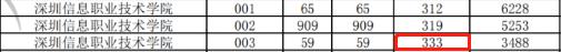 2021年3+证书高考录取分最高的3所专科院校(图3)