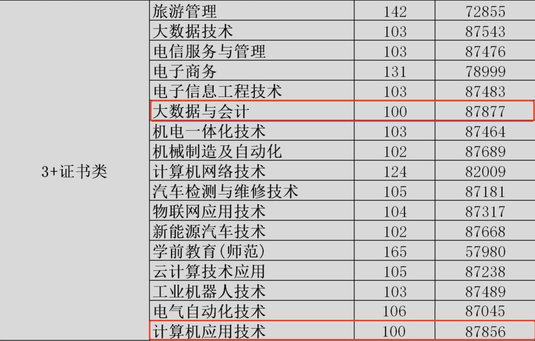 2021年3+证书录取分最低的公办专科院校(图1)