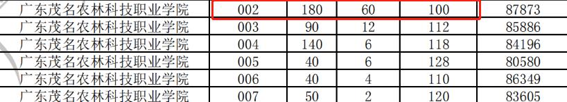 2021年3+证书录取分最低的公办专科院校(图3)