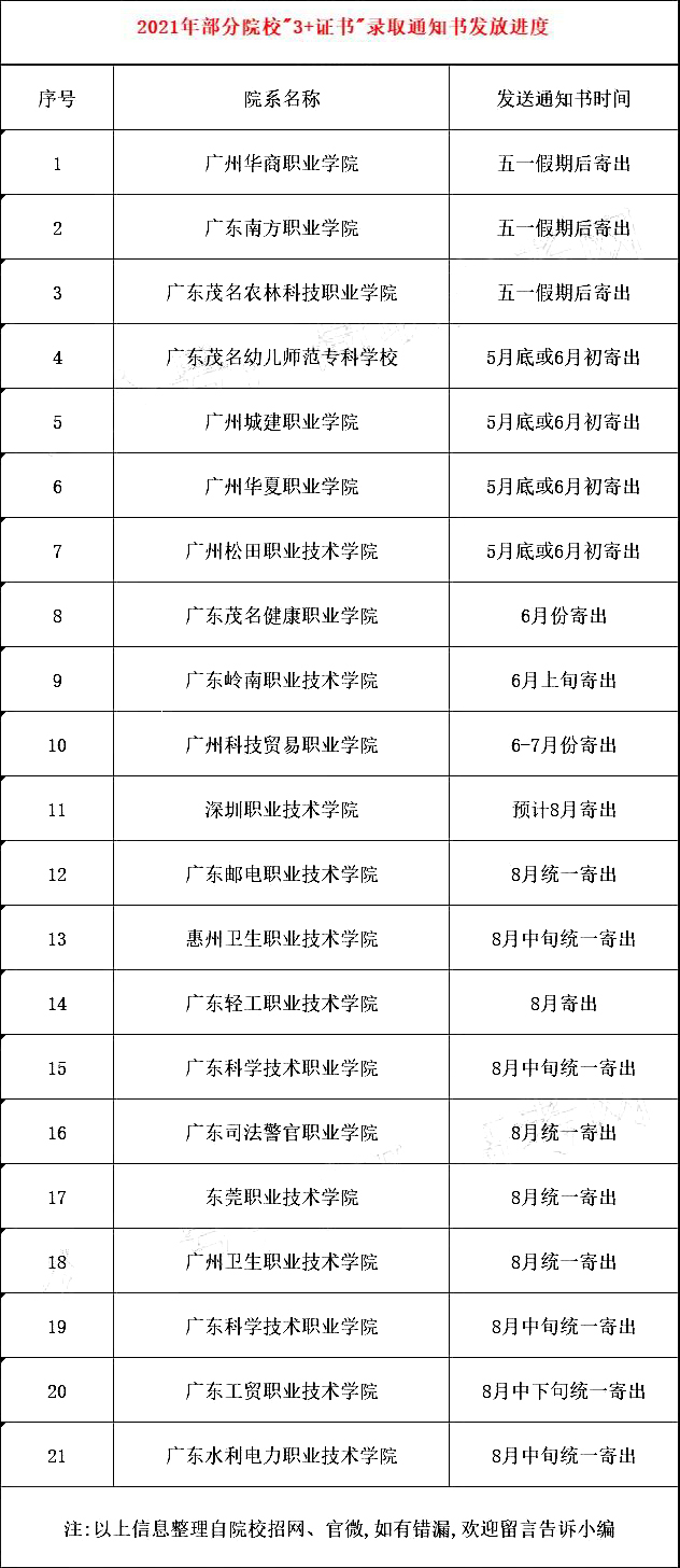"""2021年各院校""""3+证书""""录取通知书发放时间(图2)"""