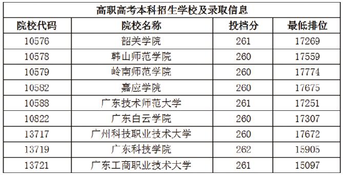 2022年华师南粤优师高职高考招生简章(图1)