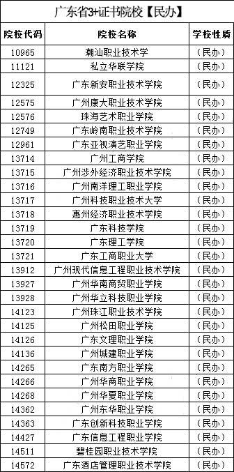 2022年华师南粤优师高职高考招生简章(图3)