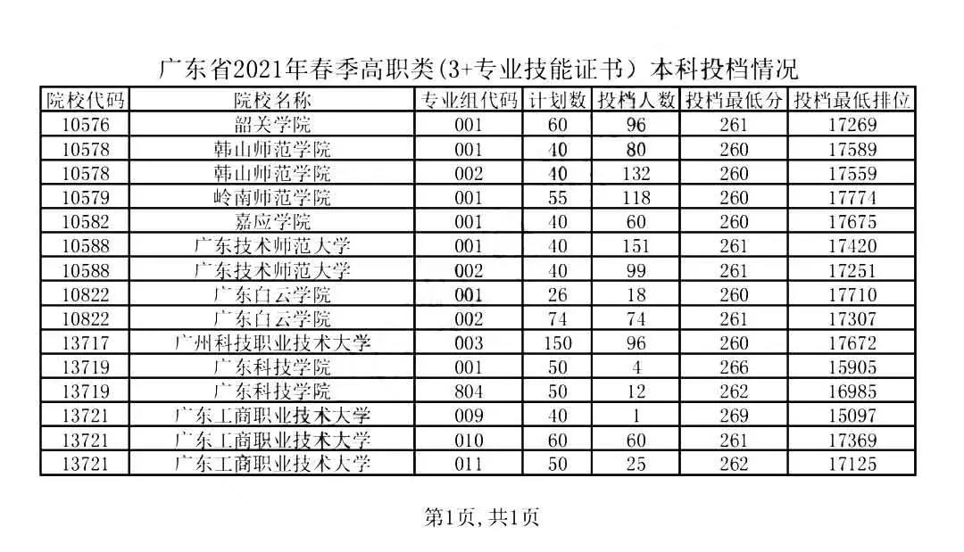 2019-2021年广东高职高考院校录取分数线及招生人数(图1)