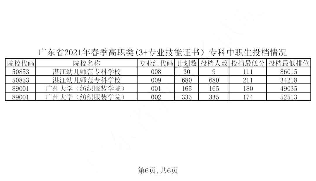 2019-2021年广东高职高考院校录取分数线及招生人数(图7)