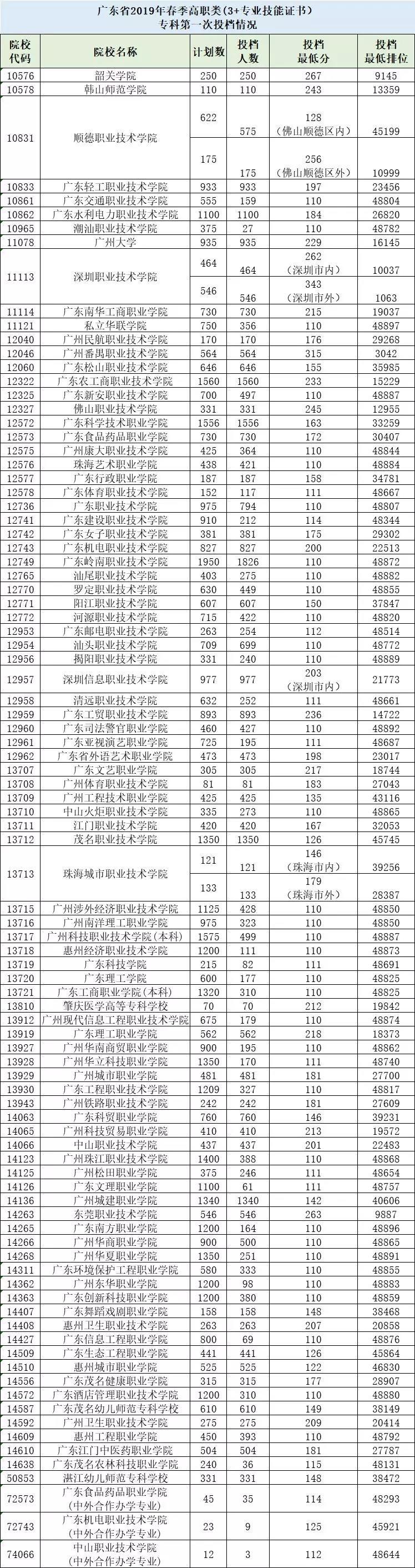 2019-2021年广东高职高考院校录取分数线及招生人数(图10)